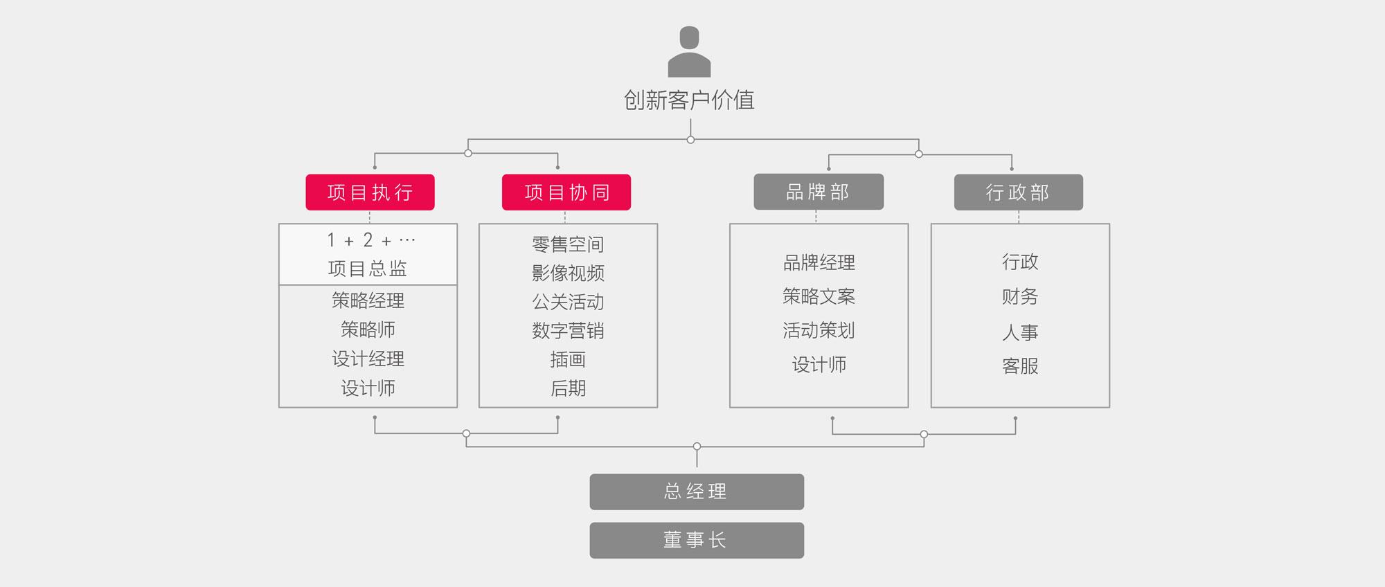 集和组织结构